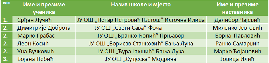 informatika rang lista